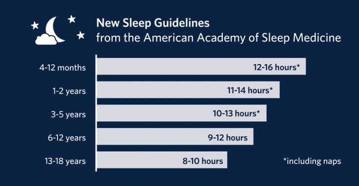 linee guida sonno per i bambini