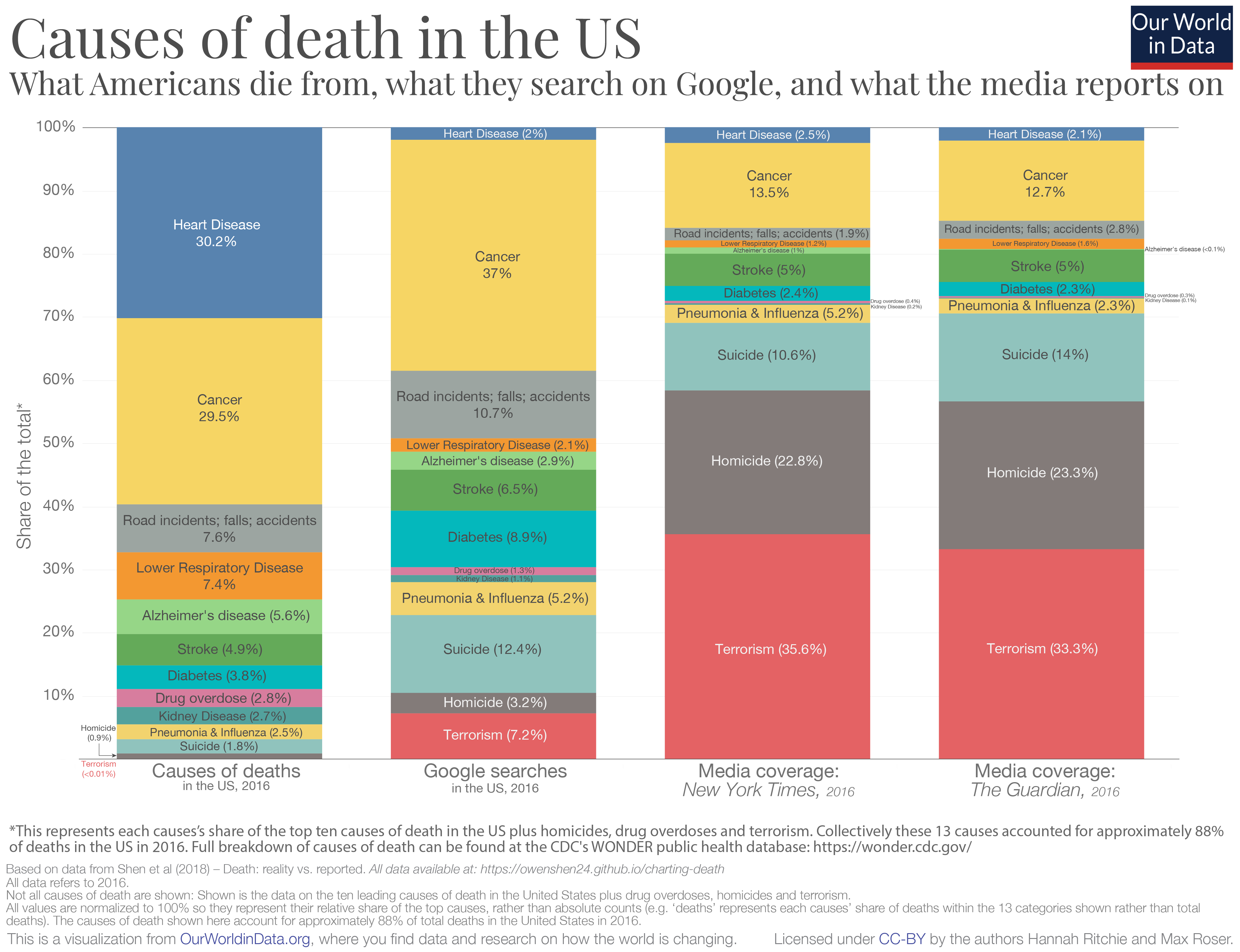 Causes-of-death-in-USA-vs.-m..