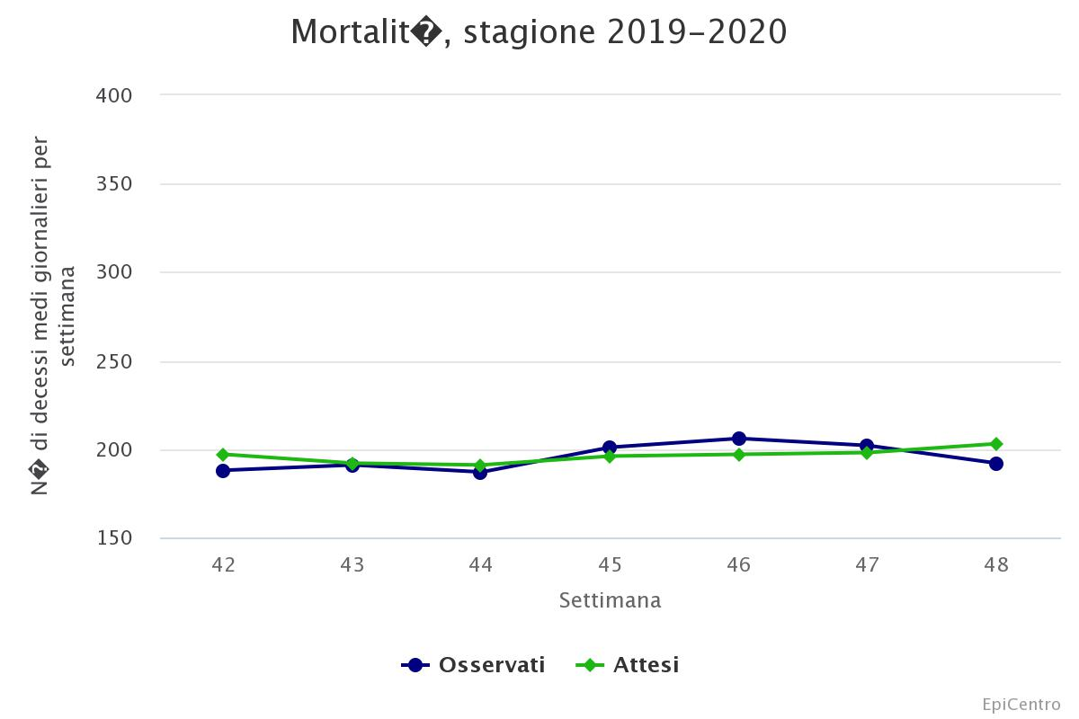 01_mortalit-stagione-2019-2...
