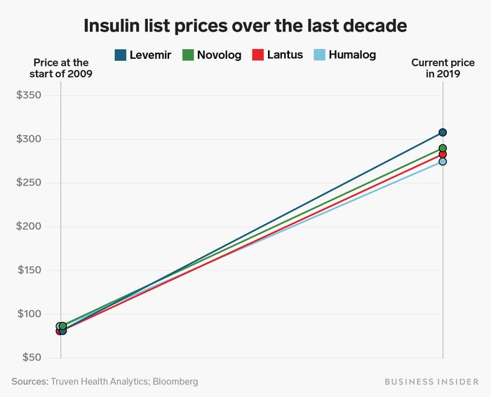 costi_insulina_2.webp