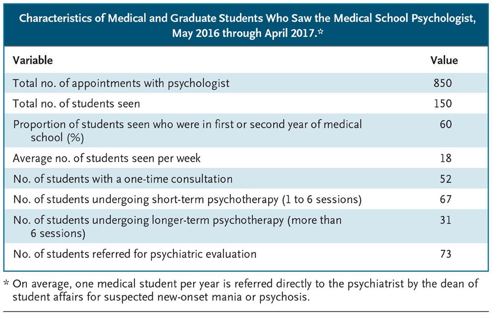 tabella articolo new england depressione studenti di medicina