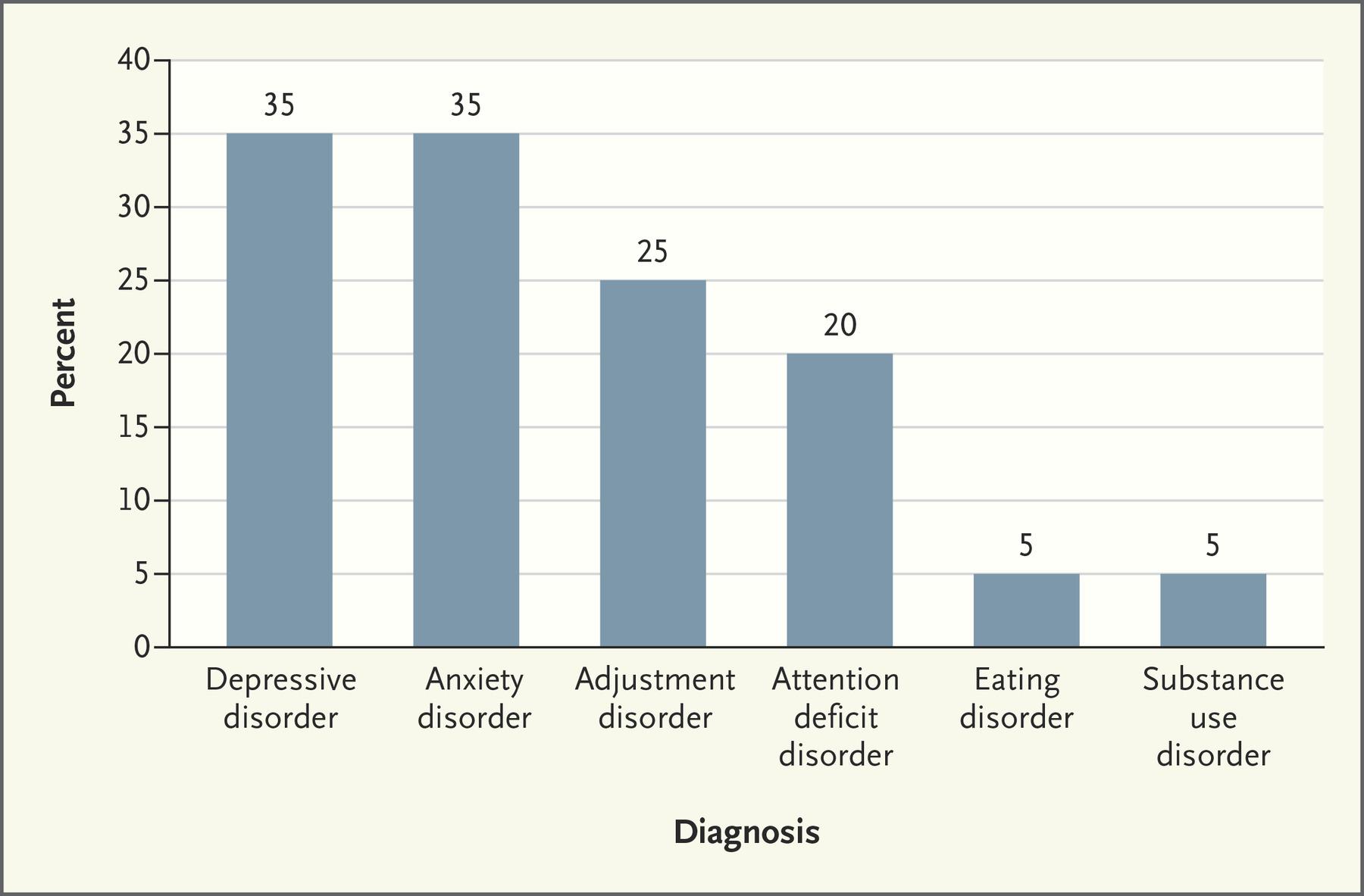 tabella studenti di medicina con depressione e burnoutnejmp1803970_f1.jpeg